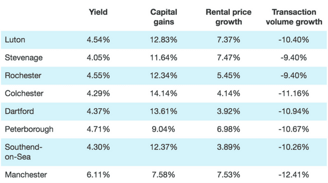 Best Areas To Invest In Property