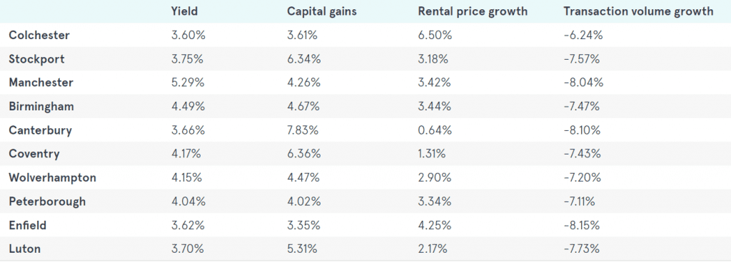 LendInvest graphic 1024x368 - Stockport into best buy-to-let investment area Top Ten