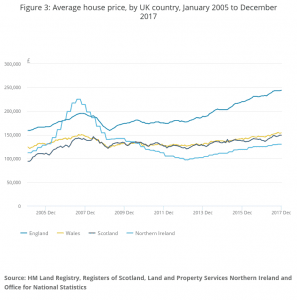 Average house price, by UK country, January 2005 to December 2017